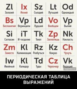 неправильный язык языковая норма неологизмы новые слова