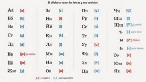 alfabeto ruso en español traductor palabras frases sonidos